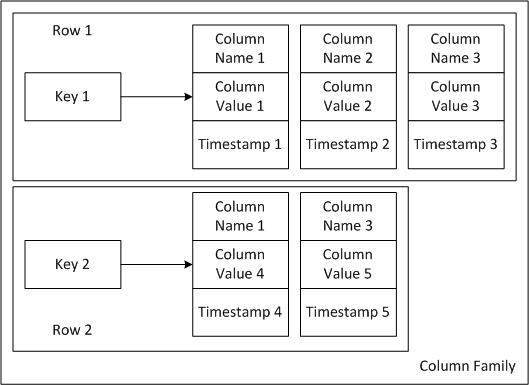 column family in Cassandra