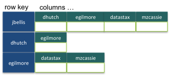 dynamic_column_family