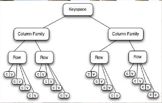 Cassandra Data Model Tree