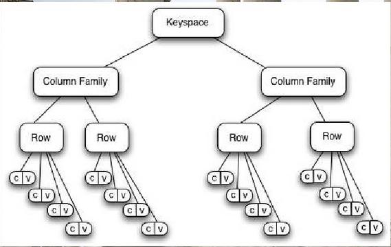 Cassandra Data Model Tree
